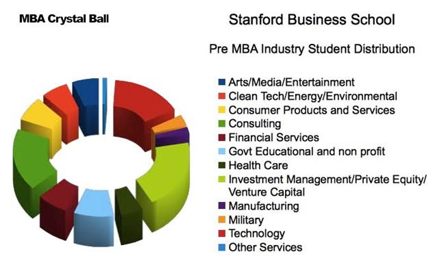 Is work experience necessary for MBA