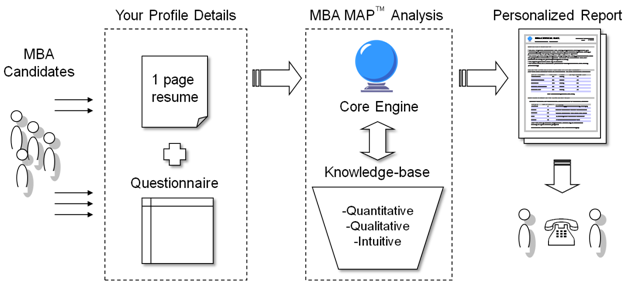 MBA Mock Application Process | Profile evaluation, business school selection | India