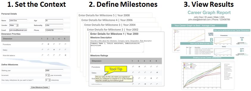 Career Planning Tool | Process Flow
