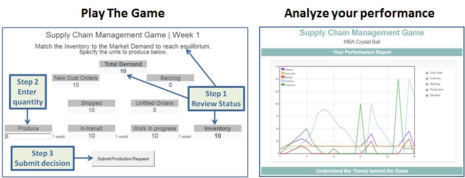 Supply Chain Management | SCM Game